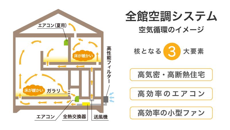 全館空調システム-空気循環のイメージ