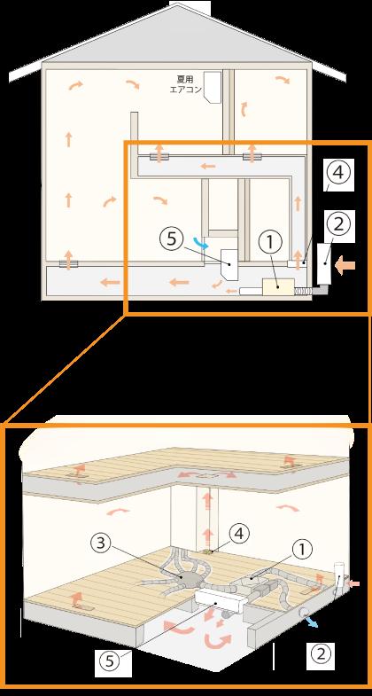 全館空調システムのイメージ