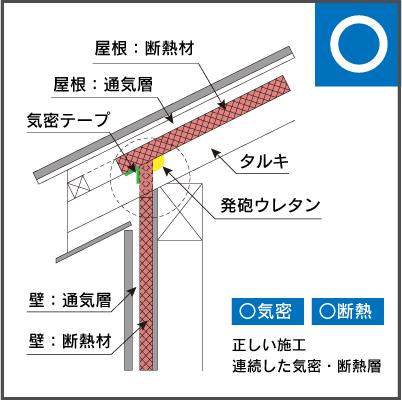 外断熱工法の施工方法