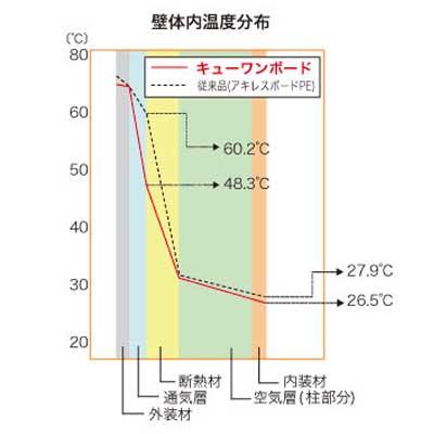 壁体内温度分布