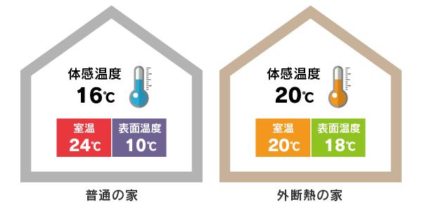 体感温度の差