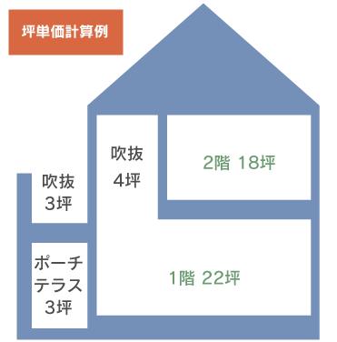 坪単価計算例
