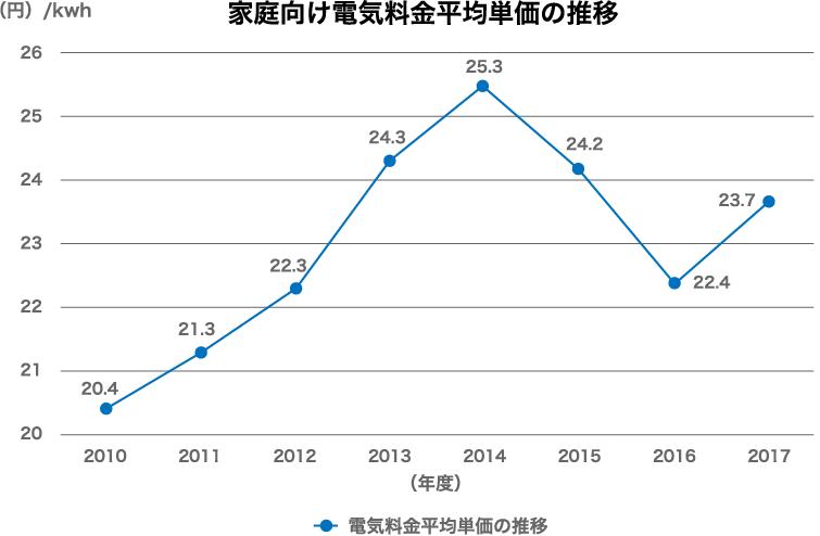 電気料金平均単価推移
