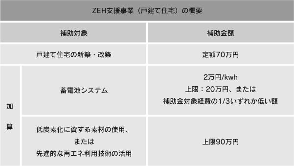 ZEH支援事業の概要