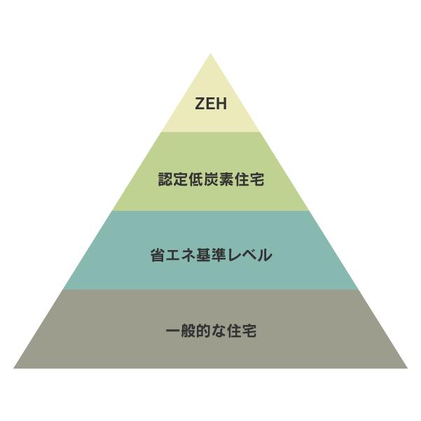ZEH基準